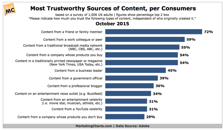consumers trust people they trust